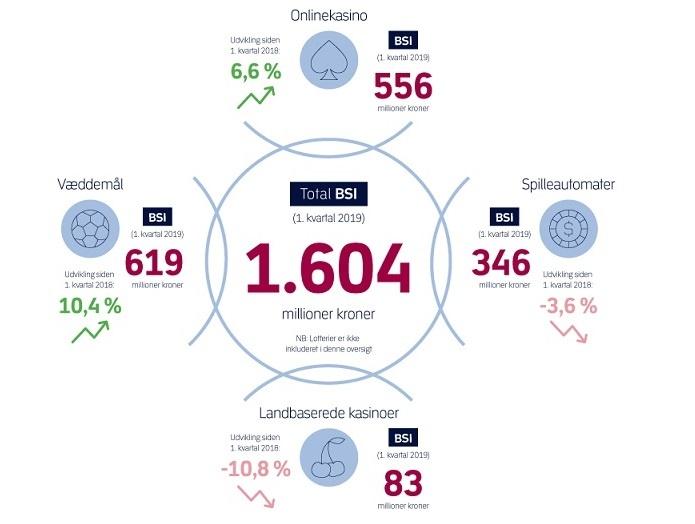 ebde6209e7c9 Statistik for 1. kvartal 2019 er nu udkommet i Power BI